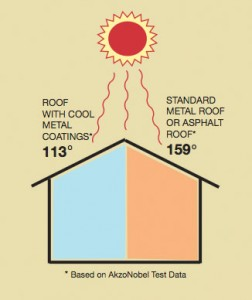 Cool Roof Technology